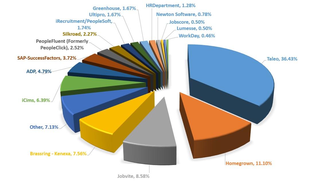 Top 70 Meest Gebruikte Recruitmentsystemen Wereldwijd