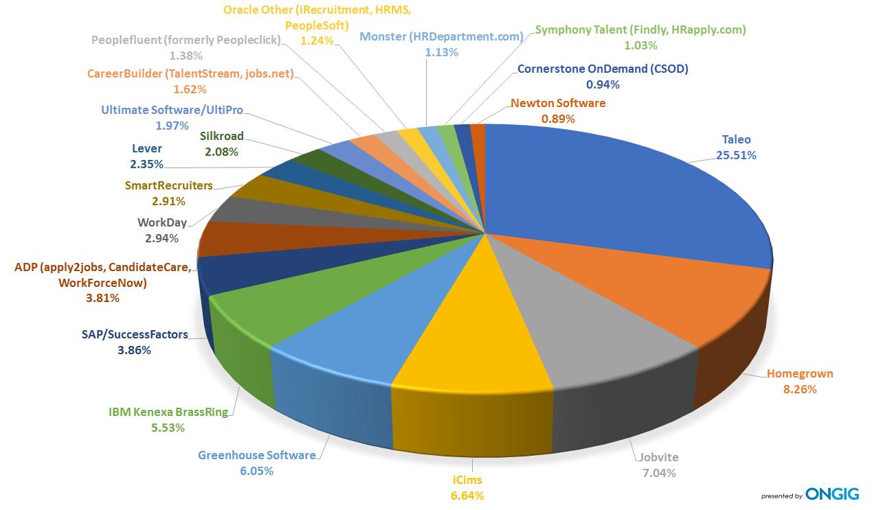 Top 20 meest gebruikte recruitmentsystemen wereldwijd 2017