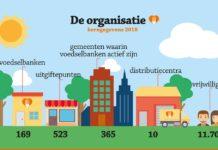 HROffice sponsort Voedselbanken Nederland met recruitment software