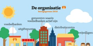 HROffice sponsort Voedselbanken Nederland met recruitment software
